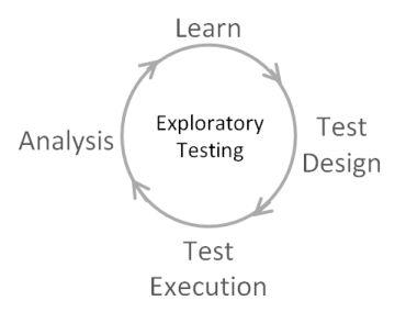 ET_EXPLORATORY TESTING