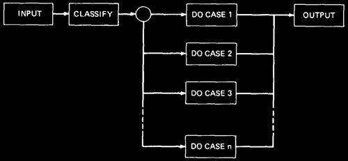 domain-based-testing