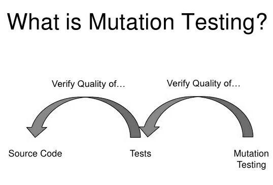 mutation-testing