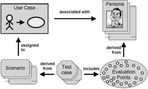 scenario-testing