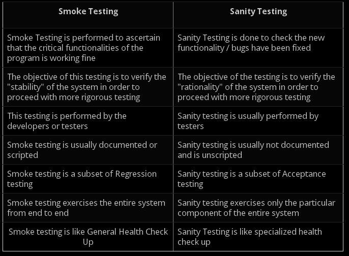 smoke vs sanity testing