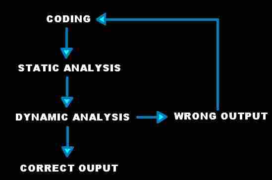 static and dynamic analysis testing