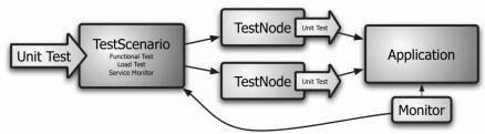 unit-testing