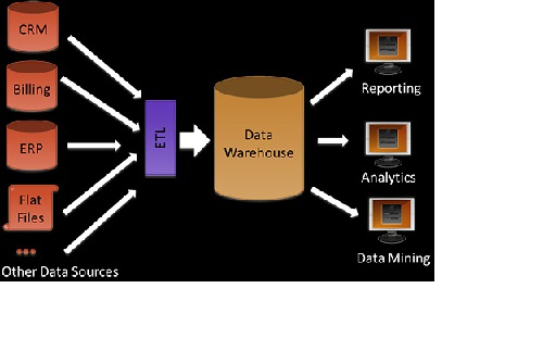 Data Warehousing Introduction and PDF tutorials | TestingBrain