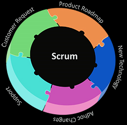 scrum-methodology-software-development