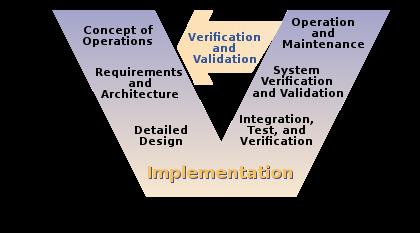 v-model-software-development-testing-tutorial