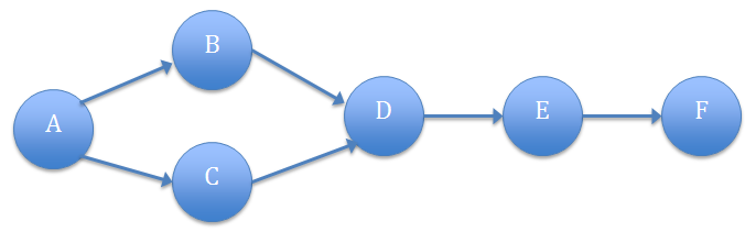 linear-programming-method-of-project-selection