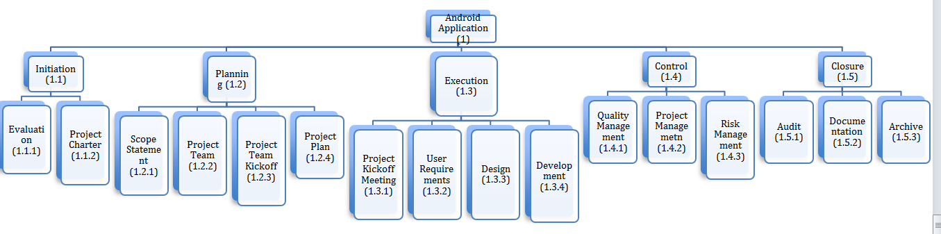 Work Breakdown Structure for an Android Application